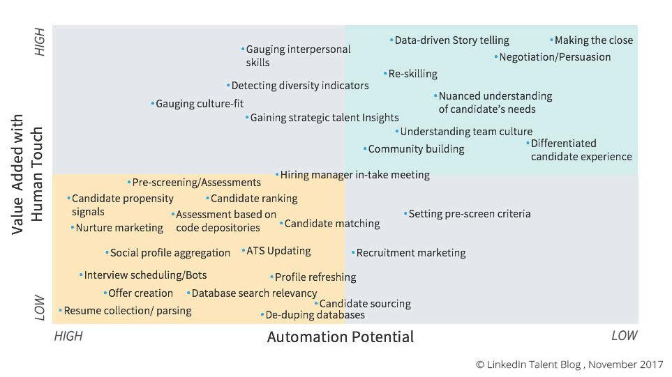 AI-recruiting-chart-linkedin