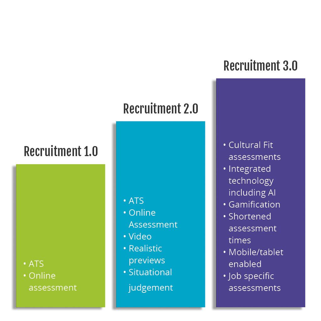 Cultural-Fit-Recruiting-3.0-Graph