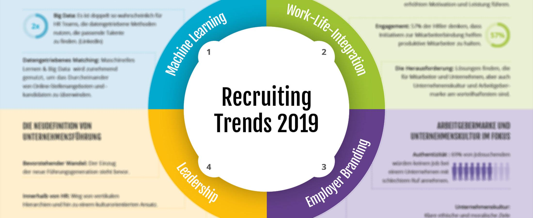The Top HR Trends of 2019 [Infographic]