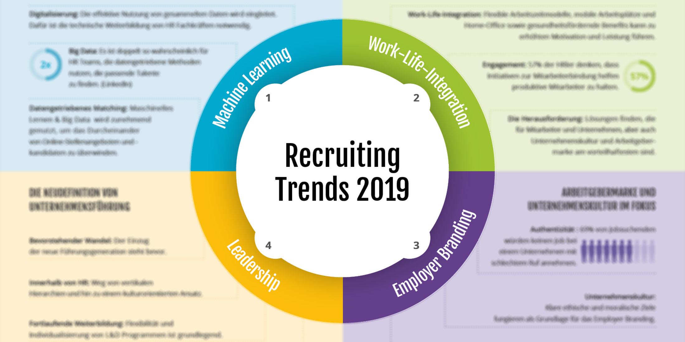 HR-Trends-2019-DE
