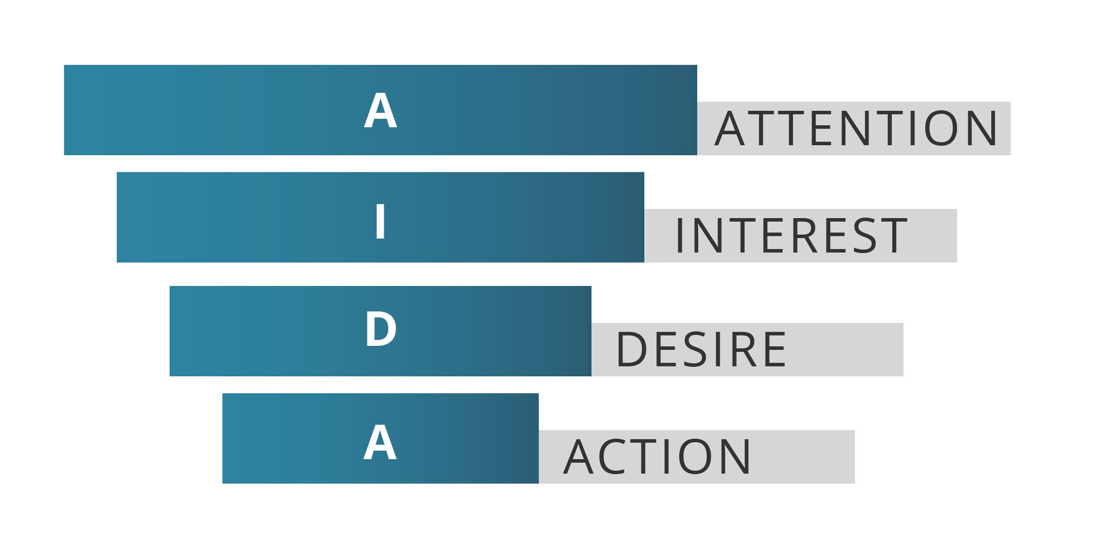 the-aida-model-graph