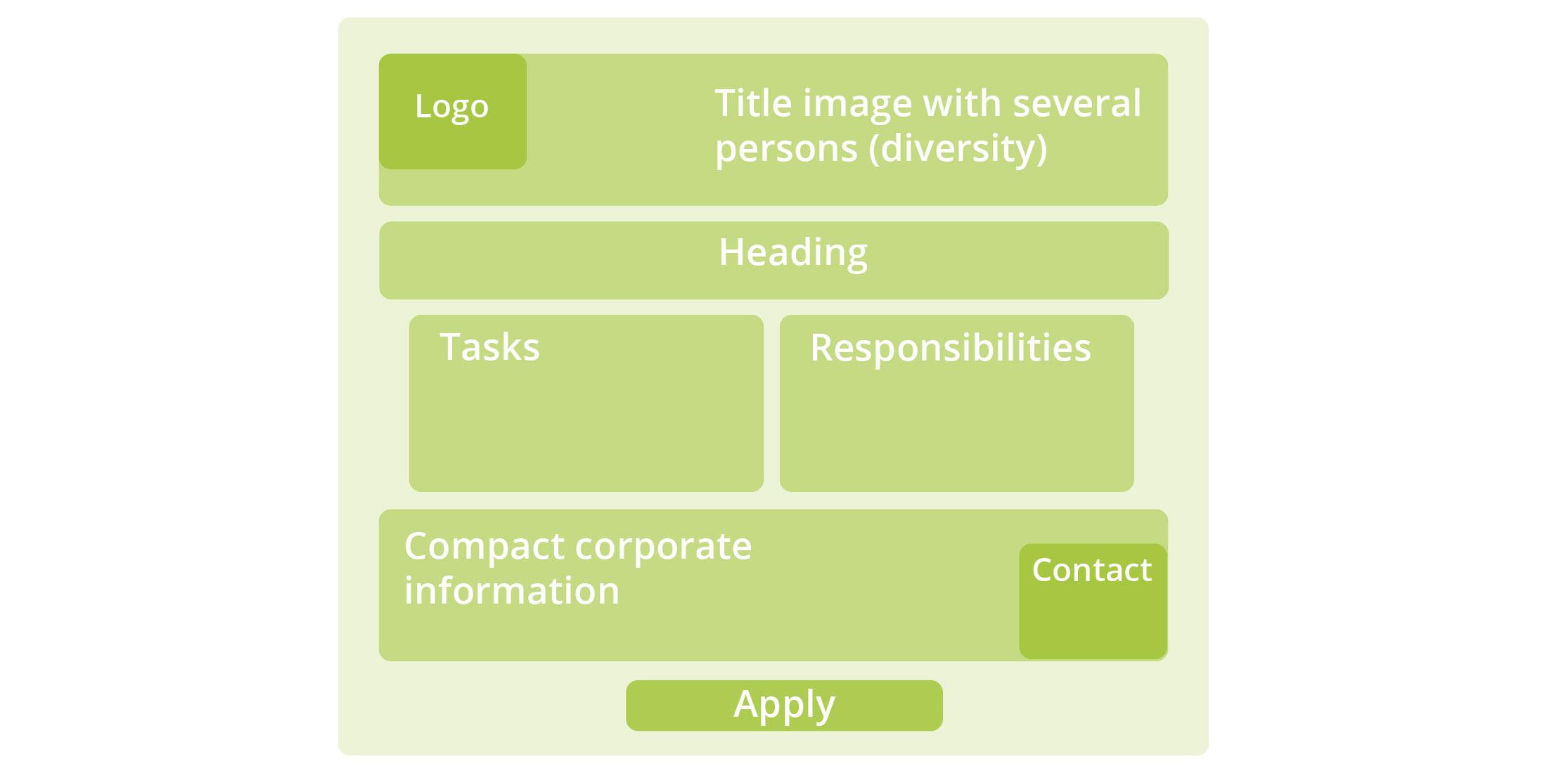 aida-job-ad-template