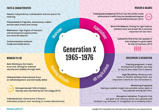 describing the unique characteristics of generation x Manufacturing is an industry that has relied on the baby boomers and generation x to supply its workforce for the past several decades but now that the millennial generation has come of age, many manufacturers have been left scratching their heads as to how to not only appeal to millennials, but how to retain them as well while every generation brings its own unique talents and challenges.