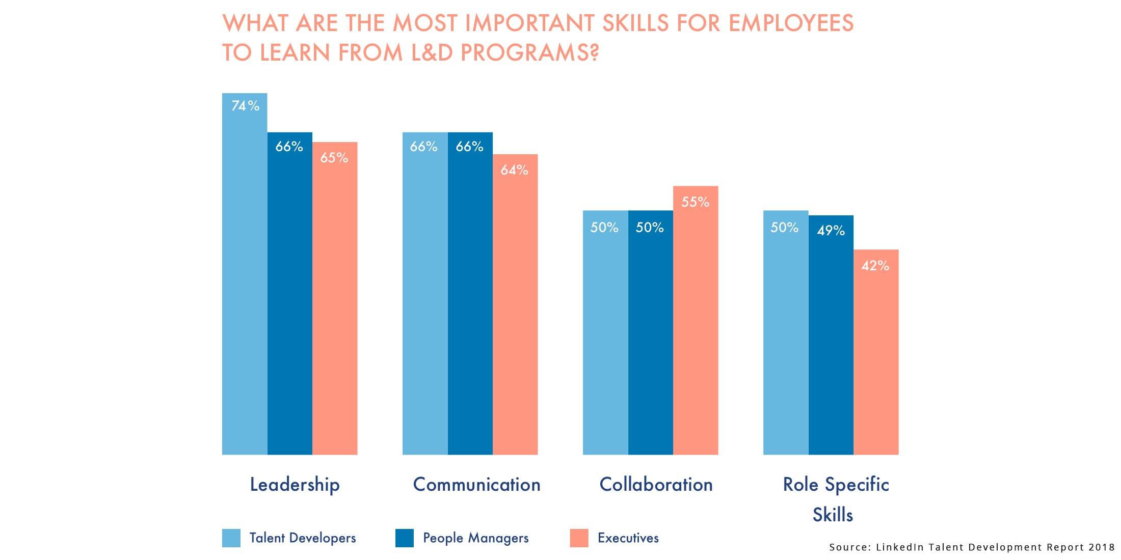talent-development-linkedin-study-1